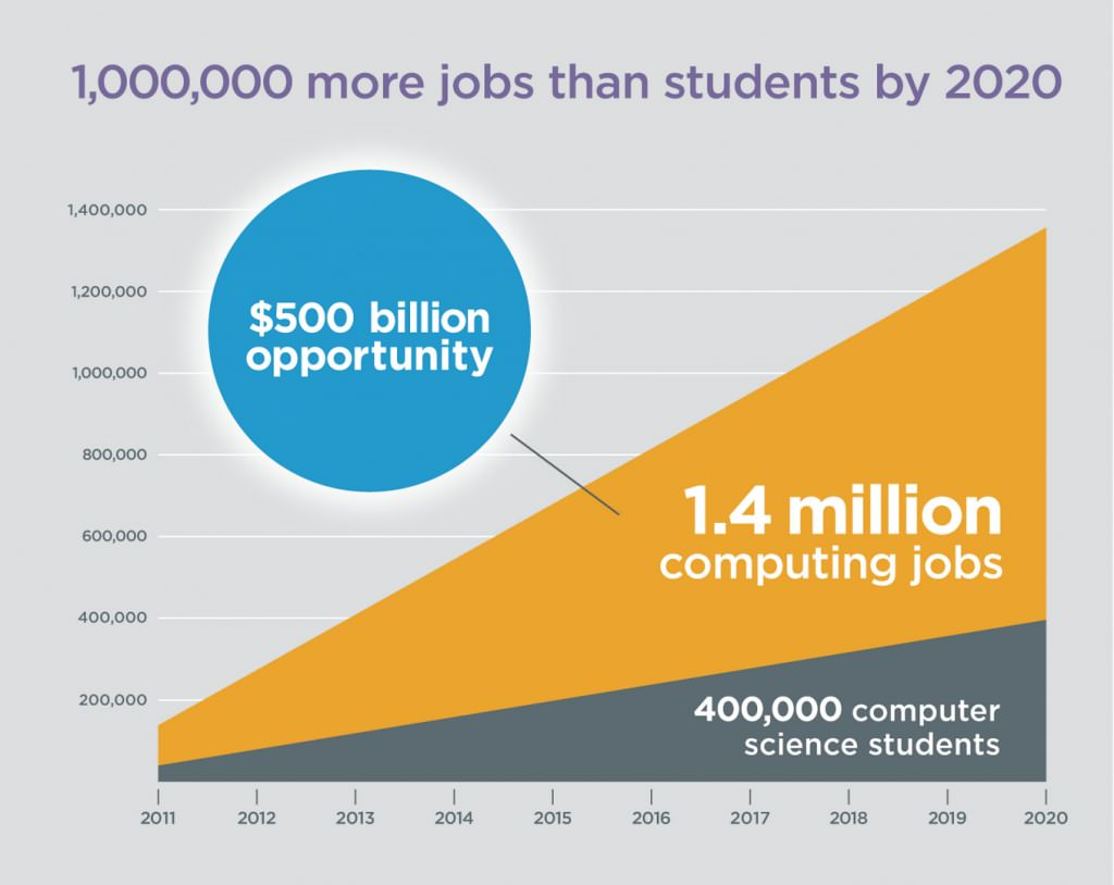 1000000 more jobs than students by 2020